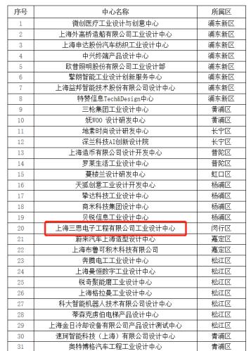 """上海三思入选""""2020年度市级工业设计中心""""名单!"""